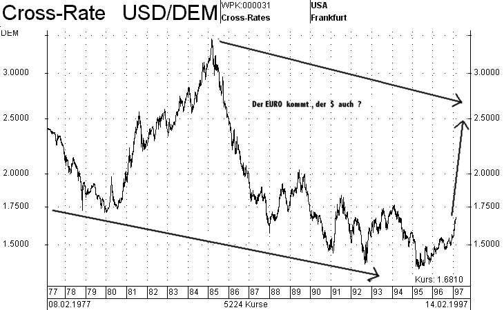 Der US-DOLLAR wird stärker !